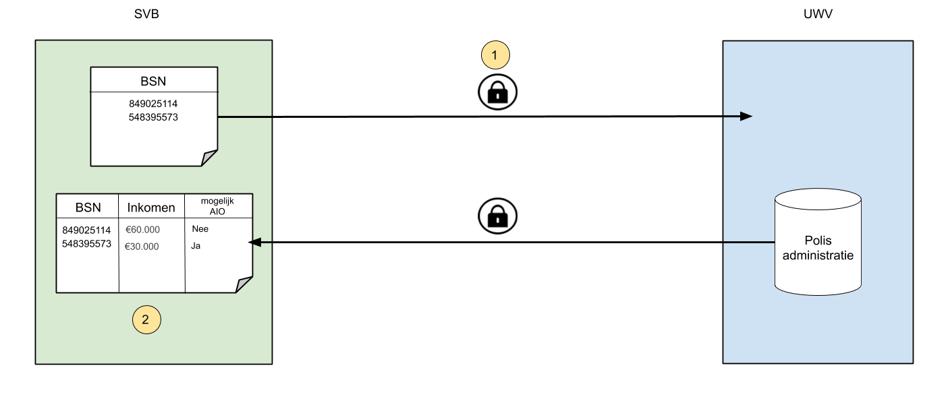 Uitleg over de 0-variant